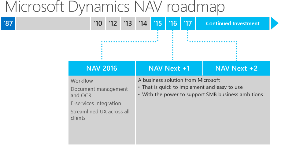 how to create a roadmap in sharepoint
