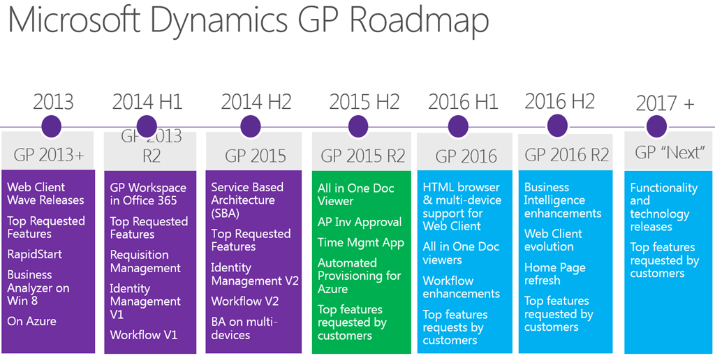 The 2018 Microsoft Product Roadmap Redmond Channel Partner