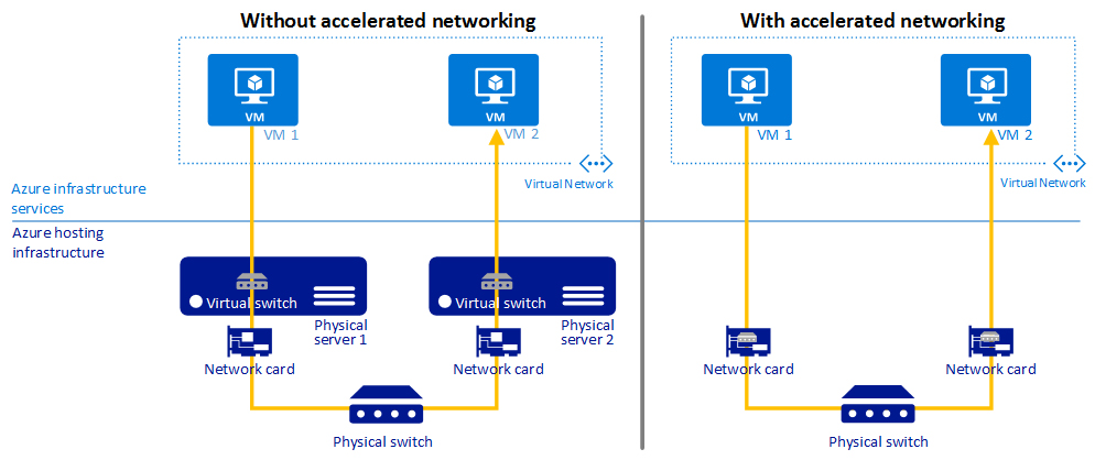 Microsoft Launches Accelerated Networking For Azure Vms Wiring Diagram