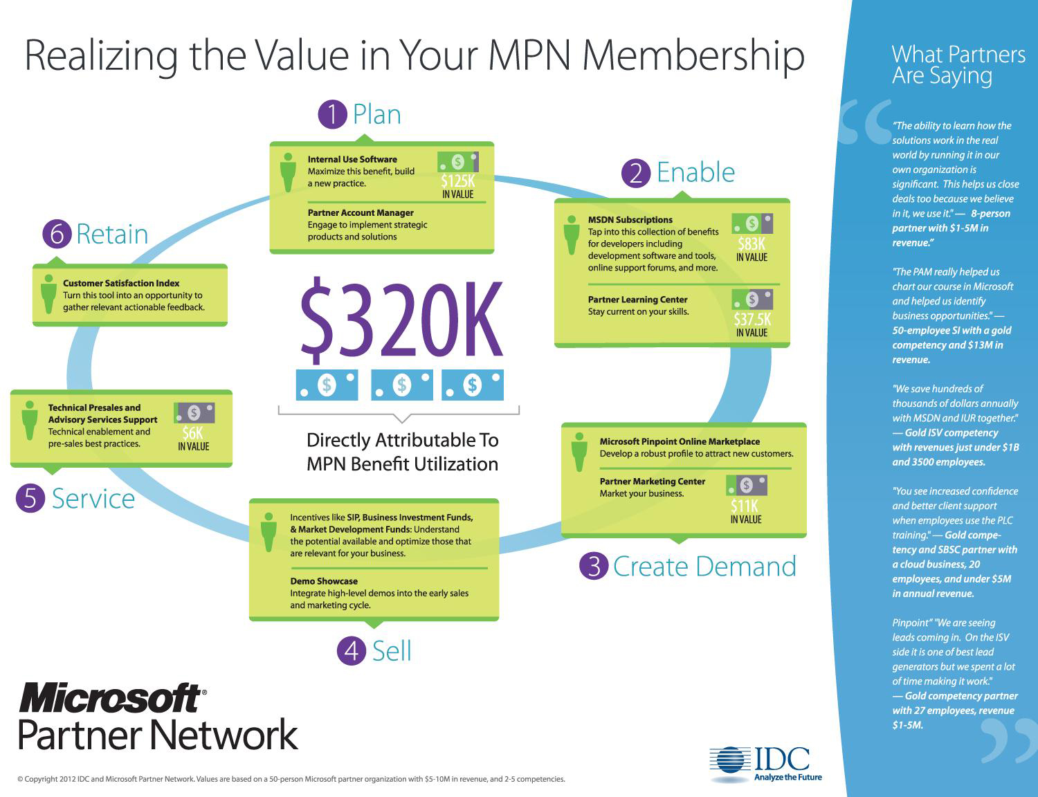 WPC 2012 What s MPN Worth to a Partner $320K Redmond Channel