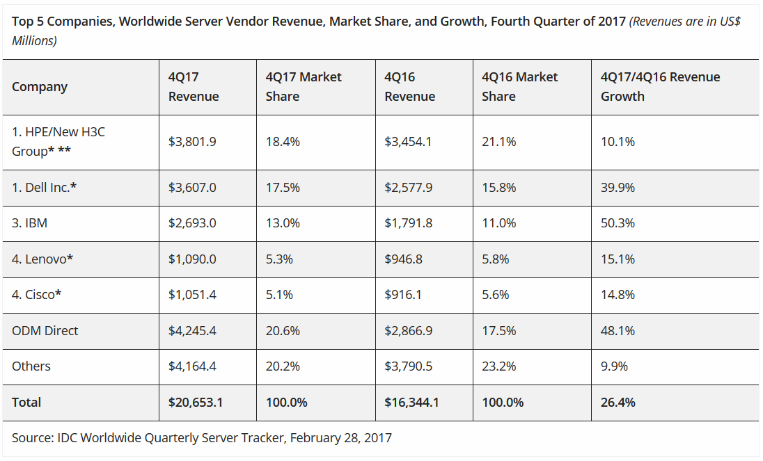 Boom Times for Servers, But PCs and Smartphones Shrink