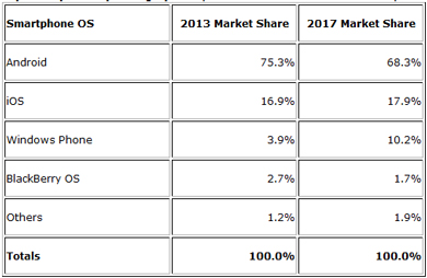 IDC: Windows Phone To 'Solidify' No. 3 Smartphone OS Rank ...