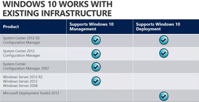 Windows 10 Bringing Changes to Windows Store App Management