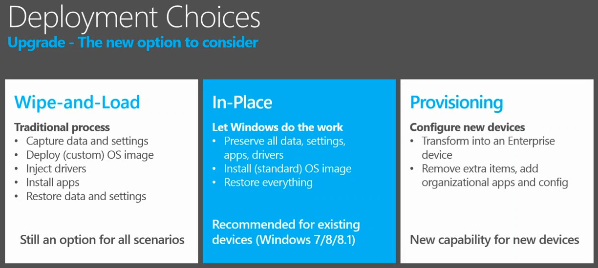Microsoft's Windows 10 Tools Rolling Out in Dribs and Drabs