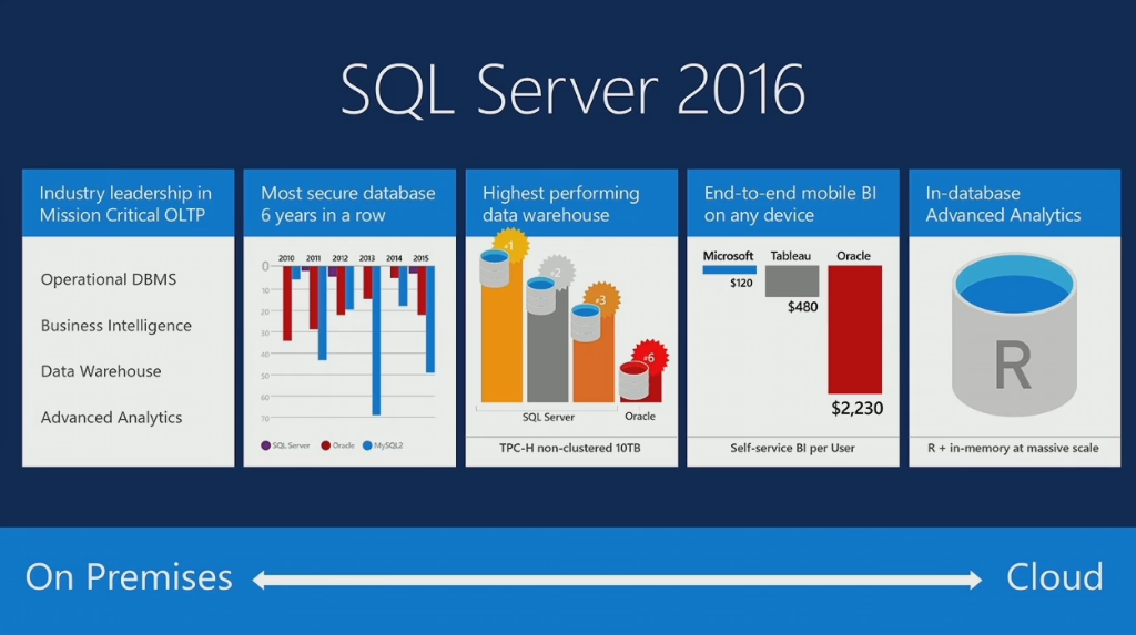 Microsoft Takes Aim at Oracle with SQL Server 2016