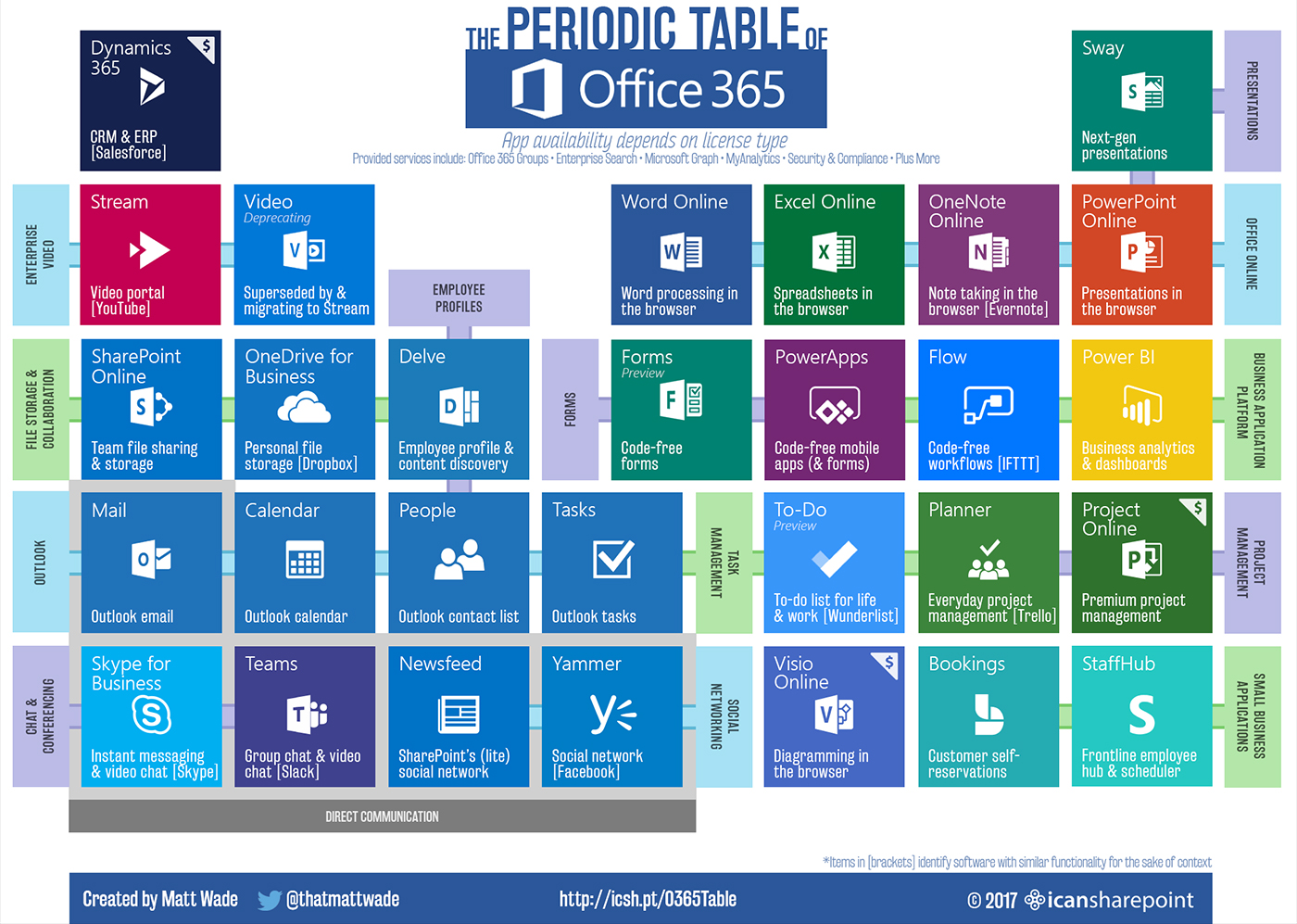 To Explain Microsoft's Cloud Stacks, Partners Use Periodic Tables