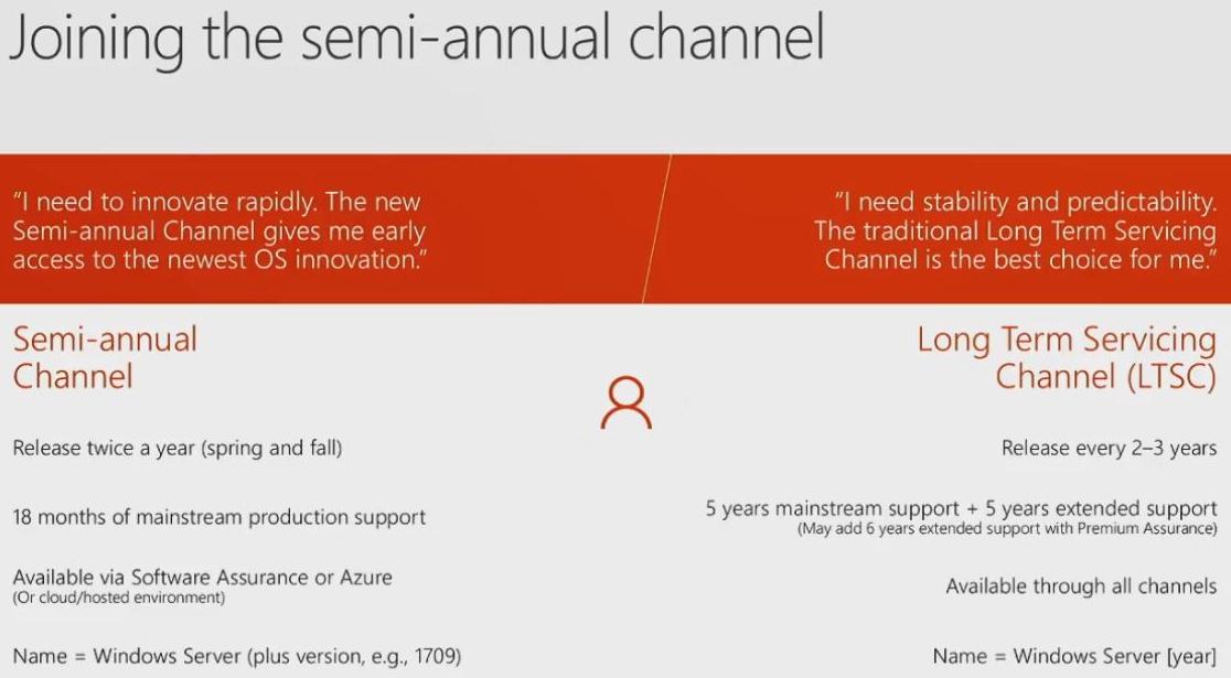 Microsoft Issues First Windows Server Update Under Biannual