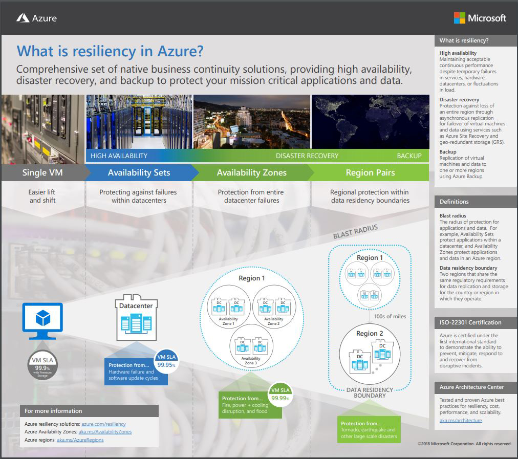 Azure Availability Zones Come to Microsoft's Cloud