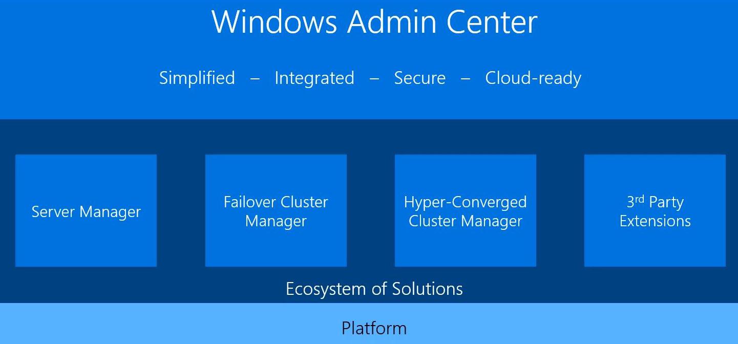 Microsoft Releases Project Honolulu as 'Windows Admin Center