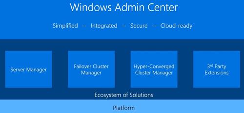 Windows Os Version  Os Build