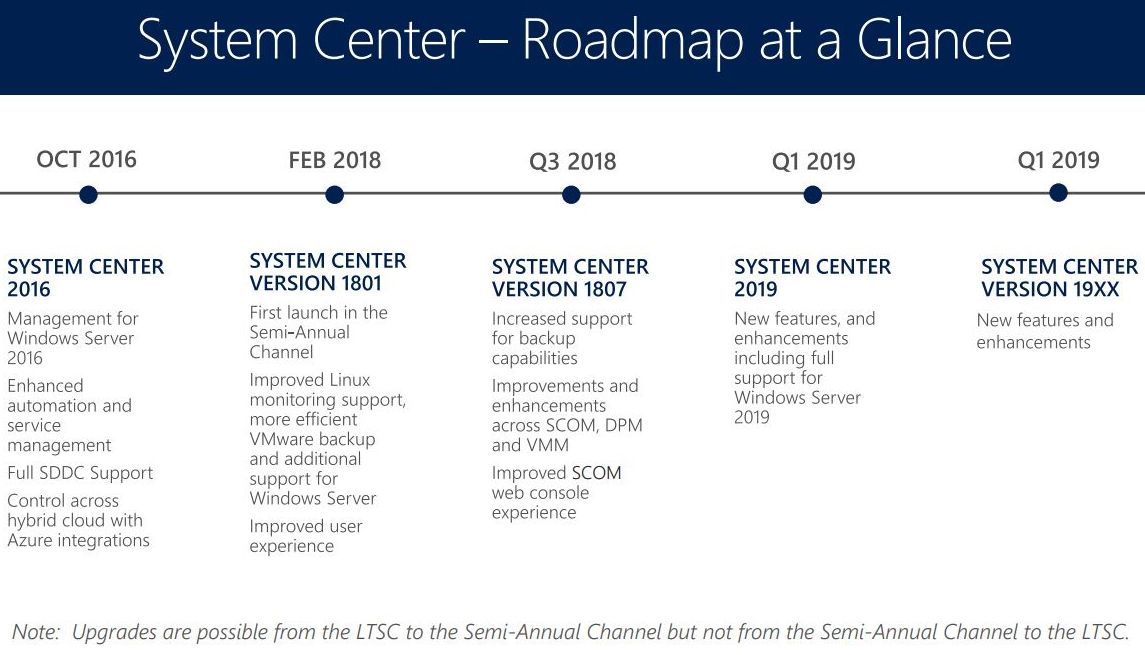 Microsoft Issues New System Center 'Semiannual Channel