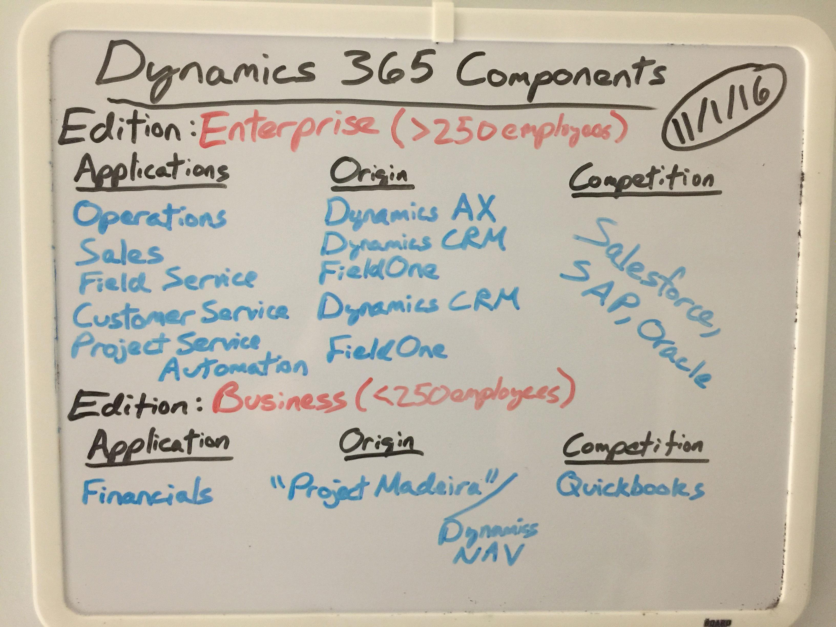 RCP Whiteboard: Microsoft Dynamics 365 -- Redmond Channel